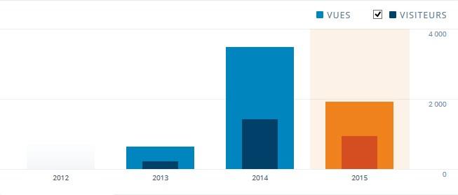 Stat' avril 2015