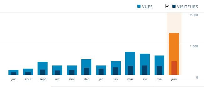 Stat' mois juin 2015