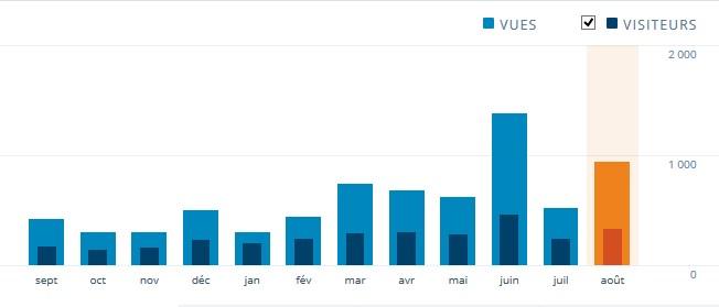 Stat' mois août 2015
